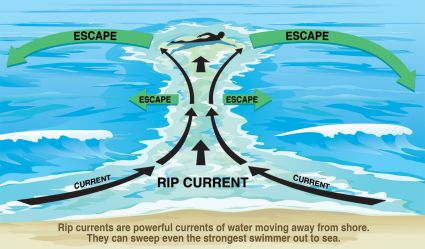 beaches-rip current.jpg